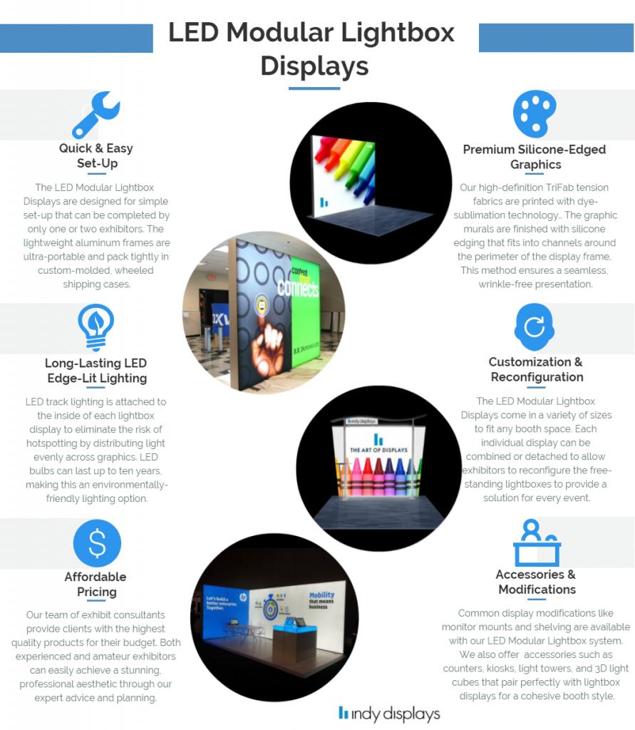 LED Backlit Display Lighting Infographic