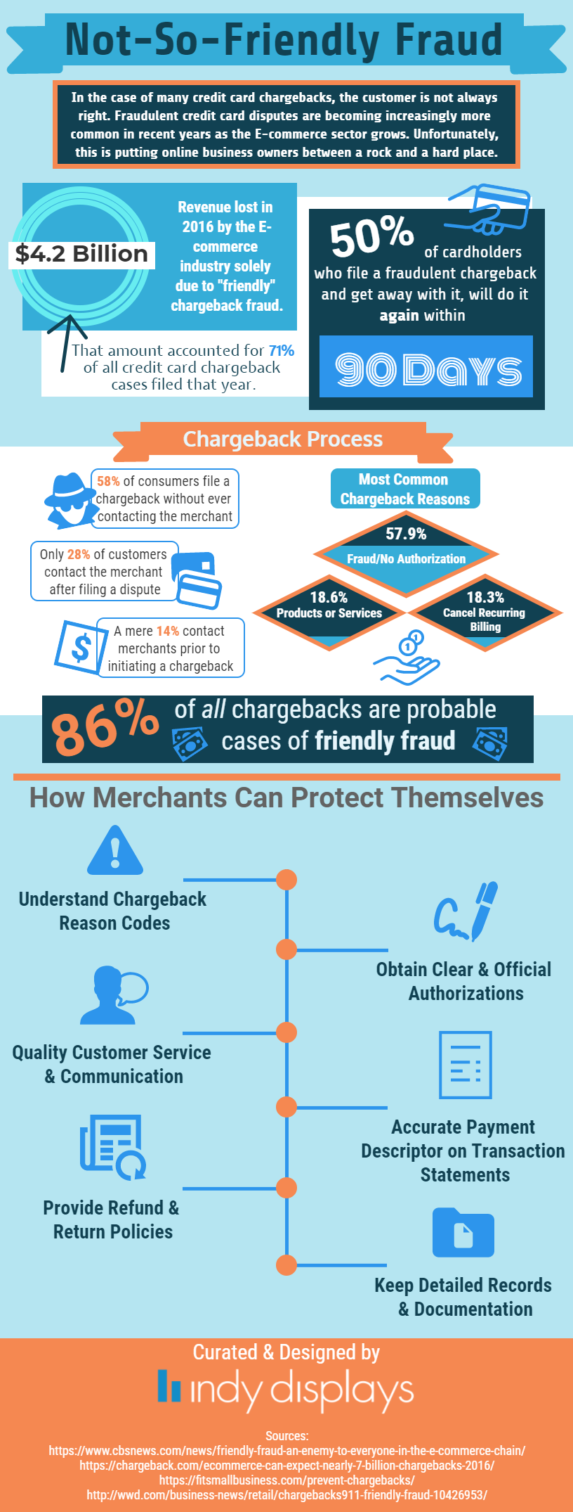 Avoid Consumer Friendly Fraud