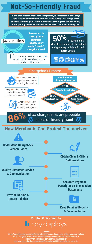 Avoid Consumer Friendly Fraud