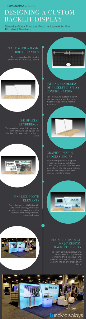 Process of Designing A Custom Backlit Display